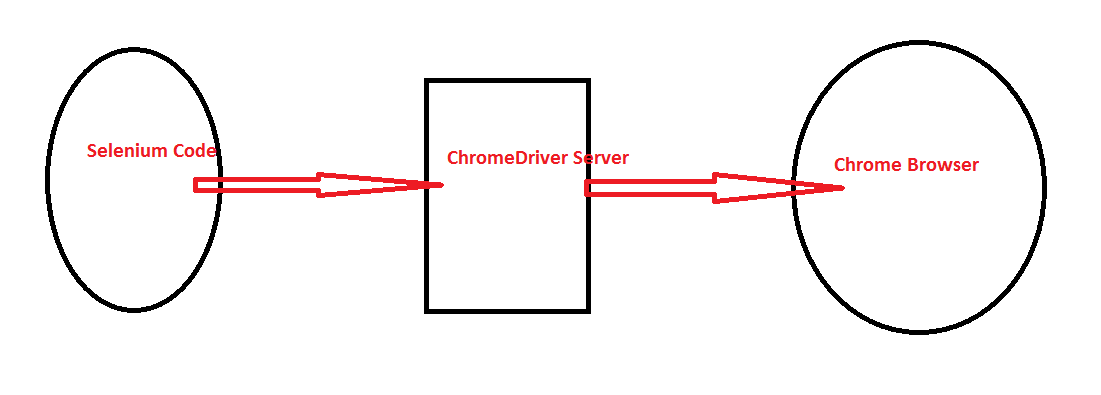 Execute Selenium Test on Chrome Browser – Selenium Tutorial